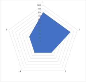 レーダーチャート02