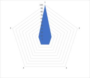 レーダーチャート03